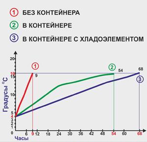 Вармбокс диаграмма нагревания воды плюс 4 градуса